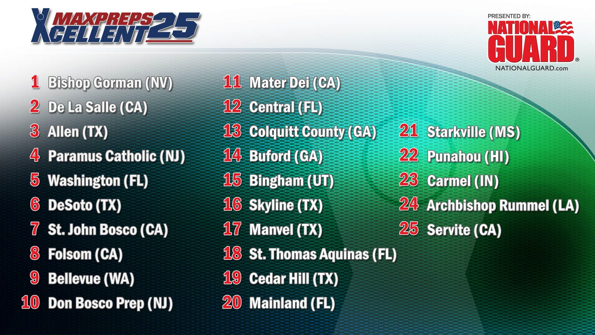 TOP 25 RANKINGS SHOW - October 14